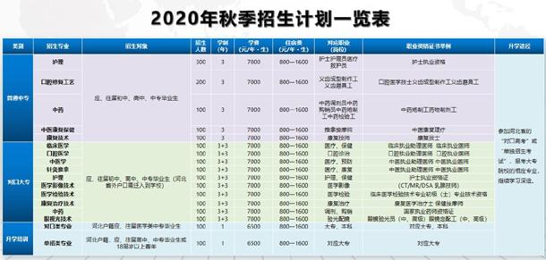 石家庄冀联医学院招生专业一览表.jpg